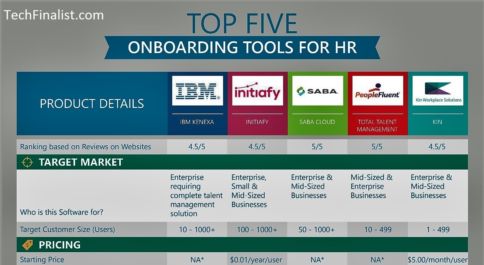 Top HR Onboarding Systems